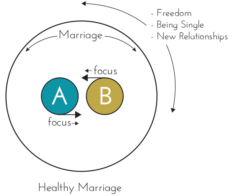 Marriage_Circles-1