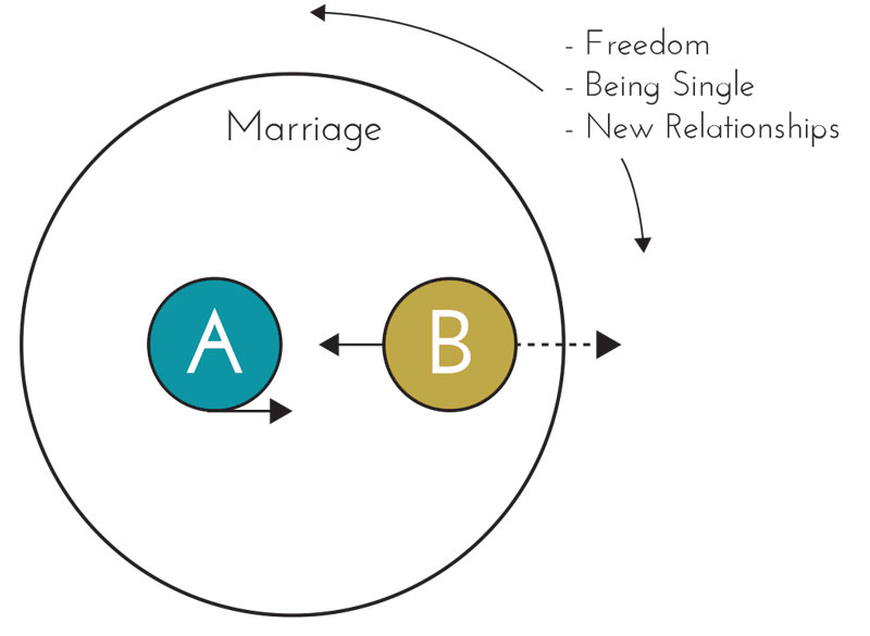 Marriage_Circles2