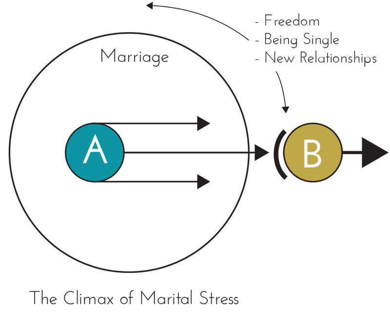 Marriage_Circles4